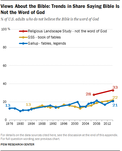 Views About the Bible: Trends in Share Saying Bible Is Not the Word of God