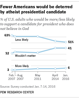 Fewer Americans would be deterred by atheist presidential candidate