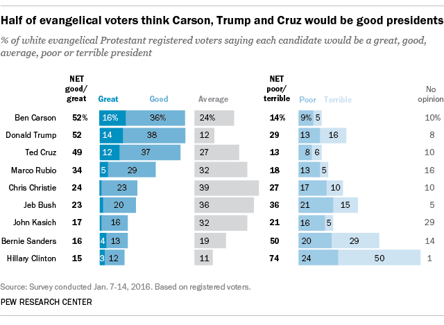 Half of evangelical voters think Carson, Trump and Cruz would be good presidents