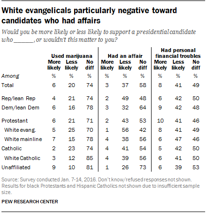 White evangelicals particularly negative toward candidates who had affairs
