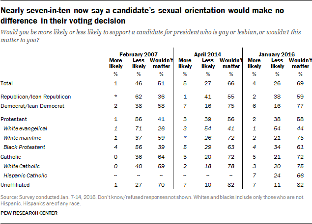 Nearly seven-in-ten now say a candidate's sexual orientation would make no difference in their voting decision