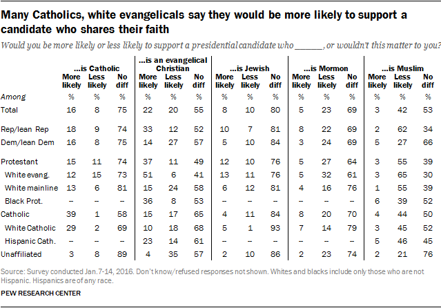 Many Catholics, white evangelicals say they would be more likely to support a candidate who shares their faith