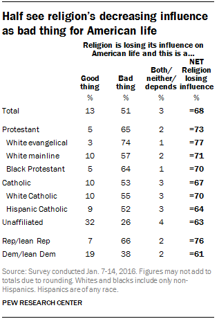 Half see religion's decreasing influence as bad thing for American life