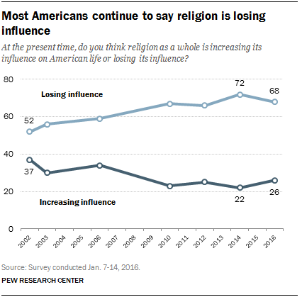 Most Americans continue to say religion is losing influence
