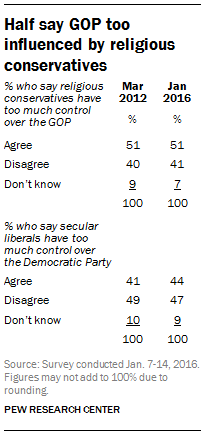 Half say GOP too influenced by religious conservatives