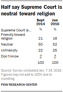 Half say Supreme Court is neutral toward religion