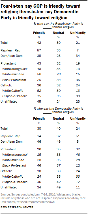 Four-in-ten say GOP is friendly toward religion; three-in-ten say Democratic Party is friendly toward religion