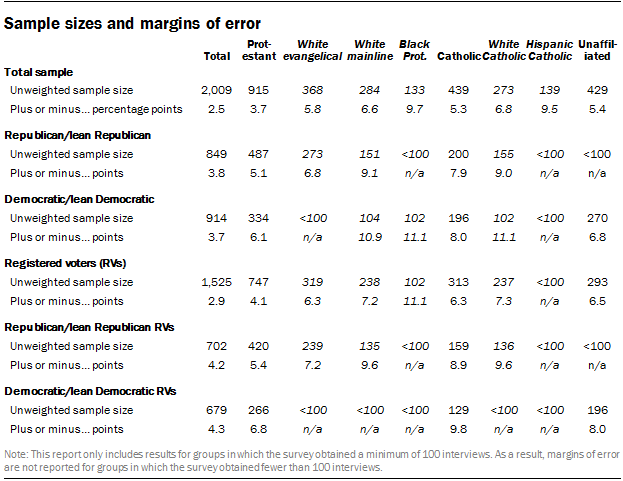 Sample sizes and margins of error