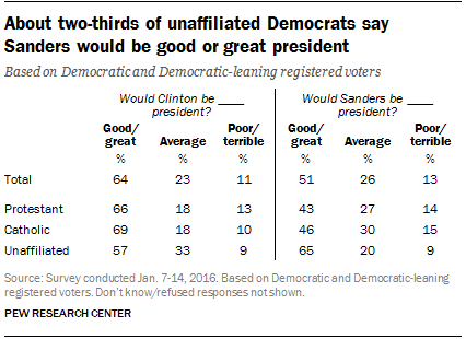 About two-thirds of unaffiliated Democrats say Sanders would be good or great president