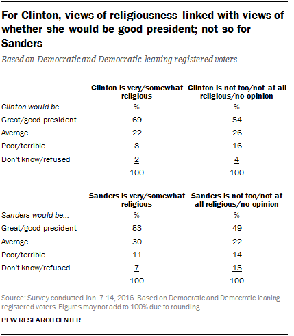 For Clinton, views of religiousness linked with views of whether she would be good president; not so for Sanders