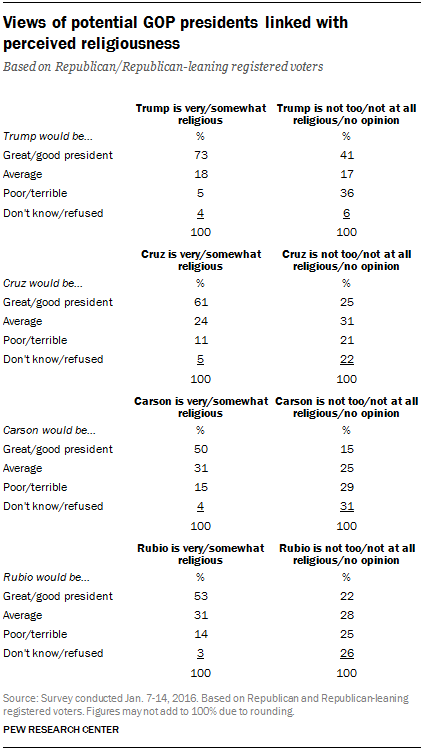 Views of potential GOP presidents linked with perceived religiousness