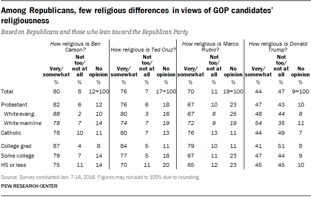 Among Republicans, few religious differences in views of GOP candidates' religiousness