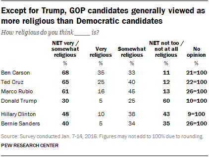 Except for Trump, GOP candidates generally viewed as more religious than Democratic candidates