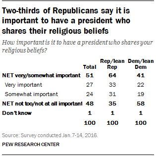 Two-thirds of Republicans say it is important to have a president who shares their religious beliefs