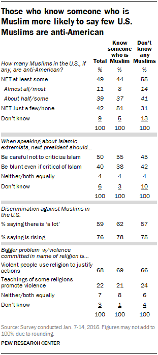 Those who know someone who is Muslim more likely to say few U.S. Muslims are anti-American