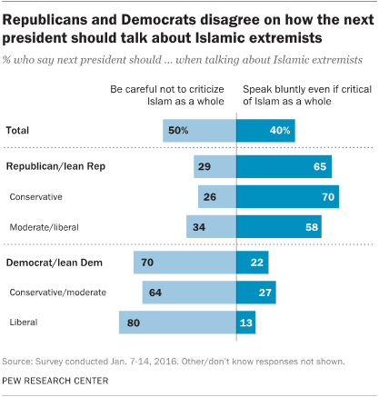Republicans and Democrats disagree on how the next president should talk about Islamic extremists
