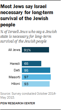 Most Jews say Israel necessary for long-term survival of the Jewish people