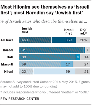 Most Hilonim see themselves as 'Israeli first'; most Haredim say 'Jewish first'