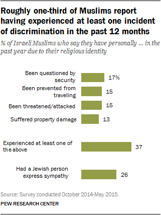 Roughly one-third of Muslims report having experienced at least one incident of discrimination in the past 12 months