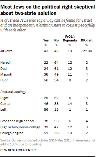Most Jews on the political right skeptical about two-state solution