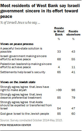 Most residents of West Bank say Israeli government sincere in its effort toward peace