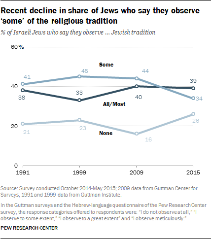 Recent decline in share of Jews who say they observe 'some' of the religious tradition