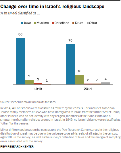 Change over time in Israel's religious landscape