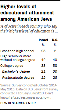 Higher levels of educational attainment among American Jews
