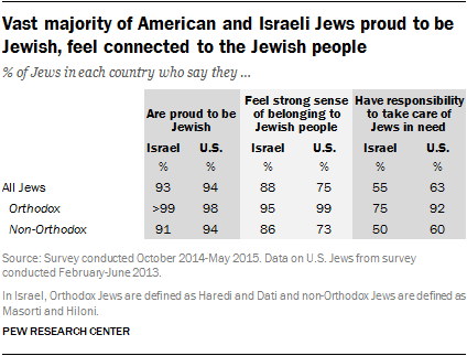 Vast majority of American and Israeli Jews proud to be Jewish, feel connected to the Jewish people