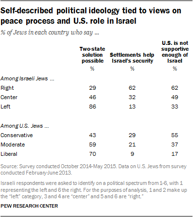 Self-described political ideology tied to views on peace process and U.S. role in Israel