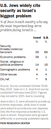 U.S. Jews widely cite security as Israel's biggest problem