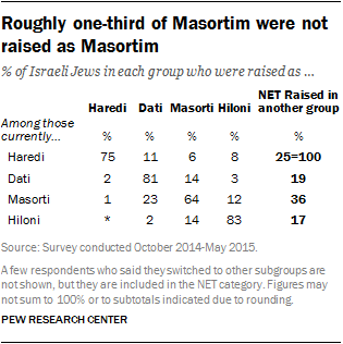 Roughly one-third of Masortim were not raised as Masortim
