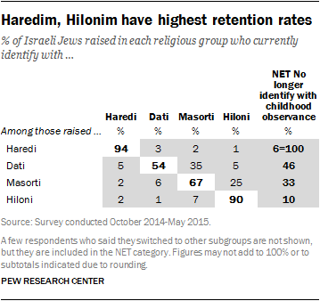 Haredim, Hilonim have highest retention rates
