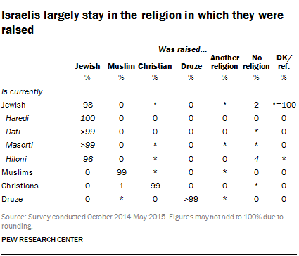 Israelis largely stay in the religion in which they were raised