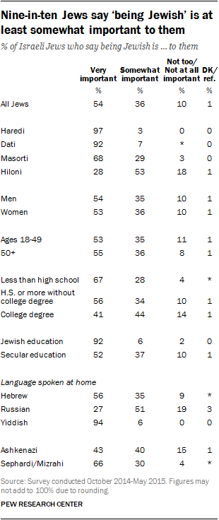 Nine-in-ten Jews say 'being Jewish' is at least somewhat important to them