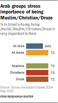 Arab groups stress importance of being Muslim/Christian/Druze