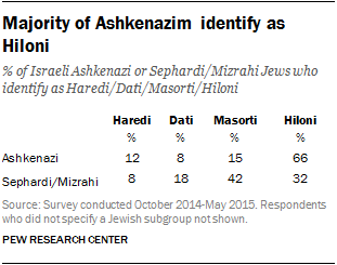 Majority of Ashkenazim identify as Hiloni