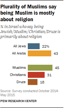 Plurality of Muslims say being Muslim is mostly about religion