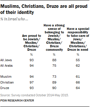 Muslims, Christians, Druze are all proud of their identity