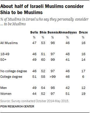 About half of Israeli Muslims consider Shia to be Muslims