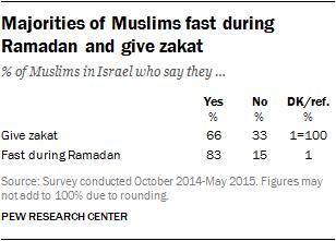 Majorities of Muslims fast during Ramadan and give zakat