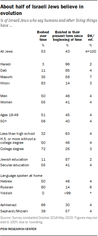About half of Israeli Jews believe in evolution
