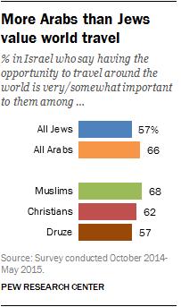 More Arabs than Jews value world travel