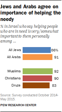 Jews and Arabs agree on importance of helping the needy