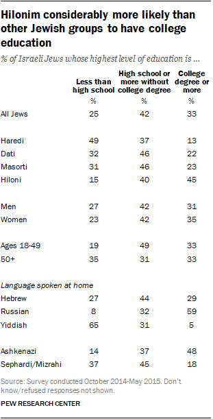 Hilonim considerably more likely than other Jewish groups to have college education