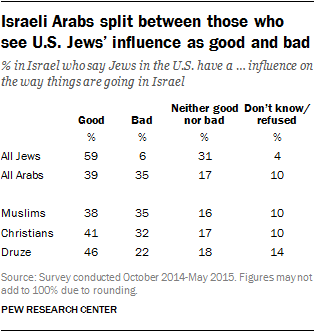 Israeli Arabs split between those who see U.S. Jews' influence as good and bad