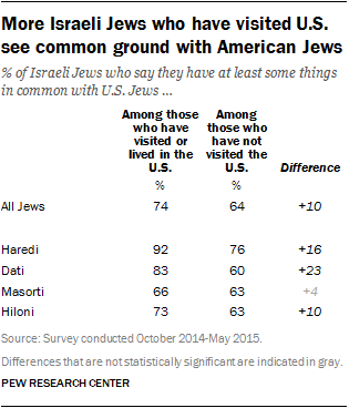 More Israeli Jews who have visited U.S. see common ground with American Jews