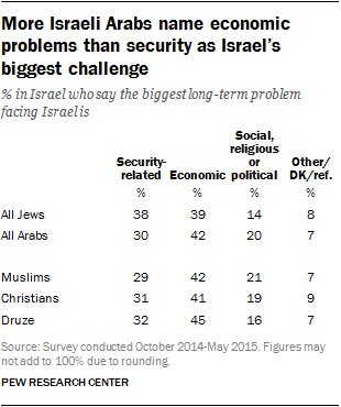 More Israeli Arabs name economic problems than security as Israel's biggest challenge