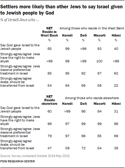 Settlers more likely than other Jews to say Israel given to Jewish people by God