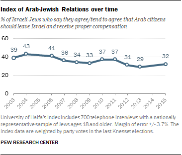 Index of Arab-Jewish relations over time
